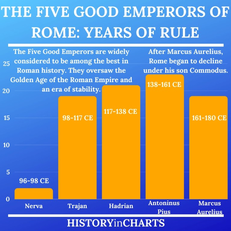 Read more about the article Who Were the Five Good Emperors of Rome?