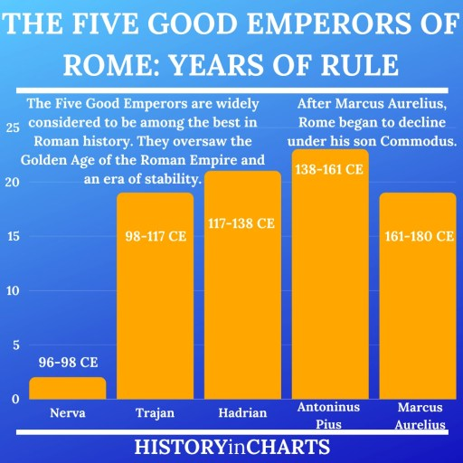 The Five Good Emperors of Rome Years Pax Romana chart