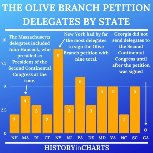 The 1775 Olive Branch petition signers and delegates by state chart