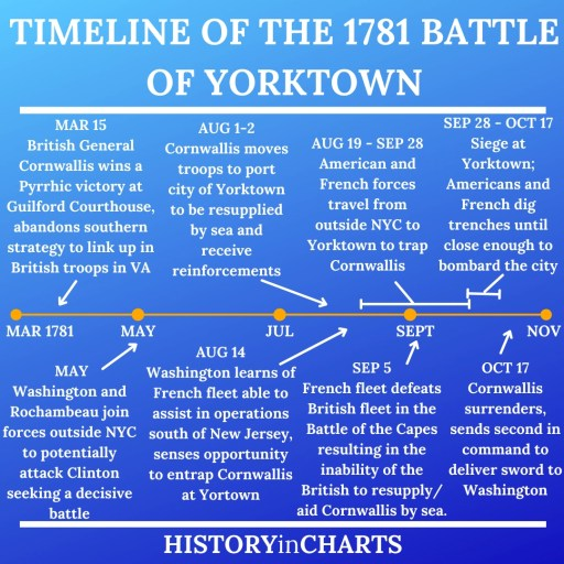 Timeline of the 1781 Battle of Yorktown chart
