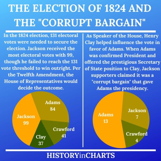 The Election of 1824 and the Corrupt Bargain chart