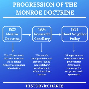 Read more about the article Who Wrote the Monroe Doctrine?