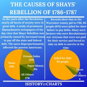 Read more about the article Why Is Shays' Rebellion Important?