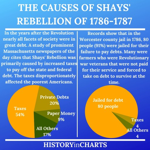 Shays' Rebellion Important causes debt chart