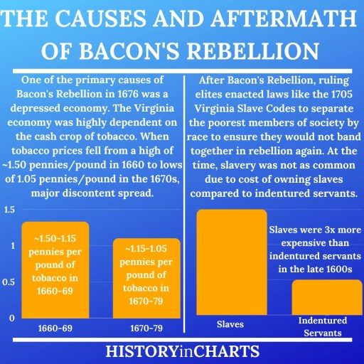 Bacon's Rebellion causes and aftermath chart tobacco prices