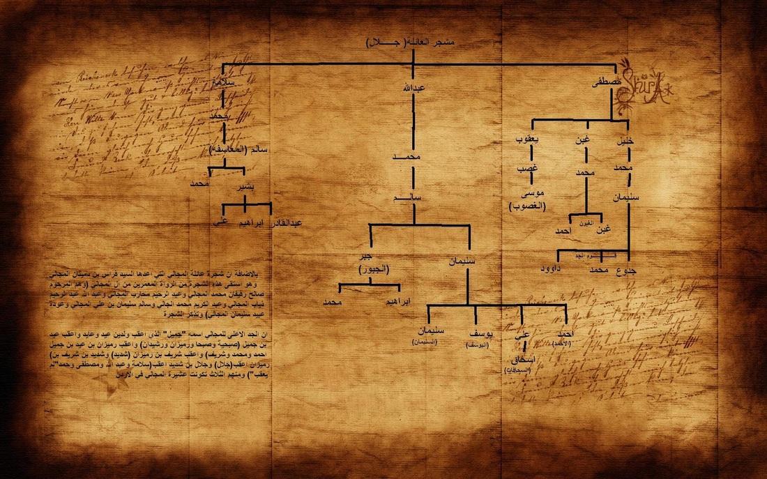 شجرة العائلة قبيلة المجـالي