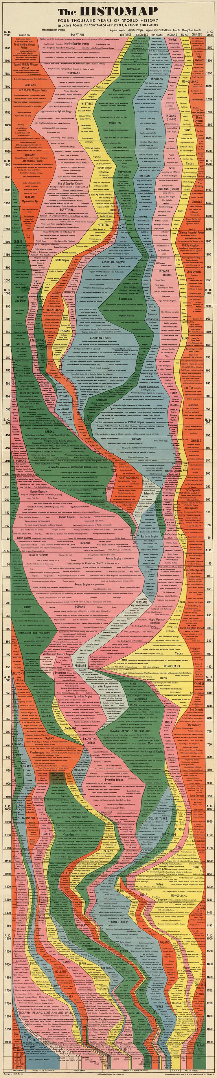 World History Chart