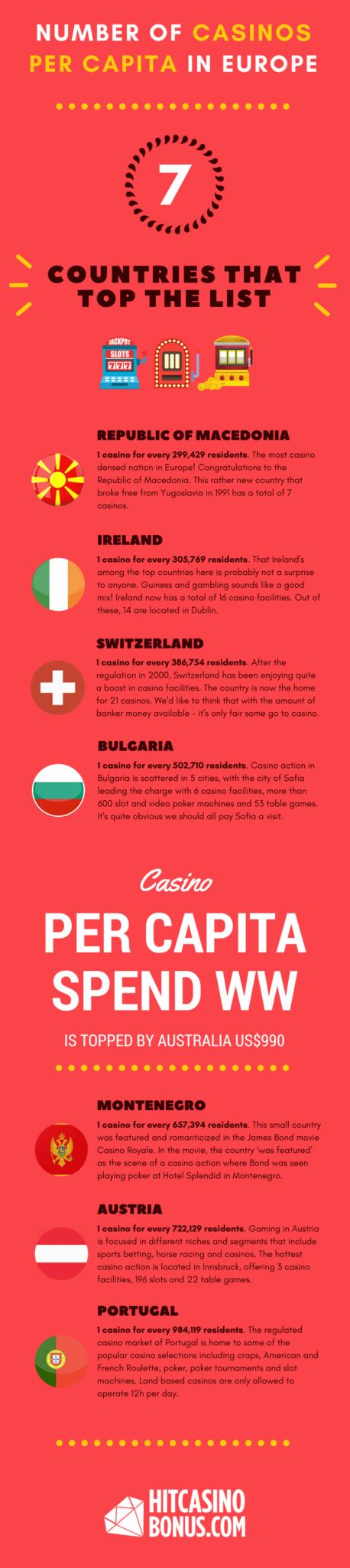 Number of Casinos per capita in Europe