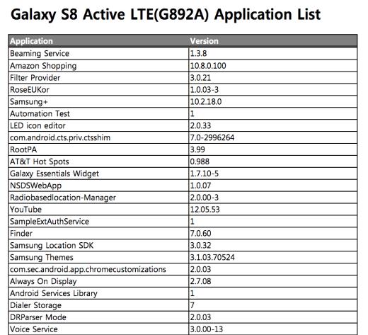 Samsung Galaxy S8 Active News