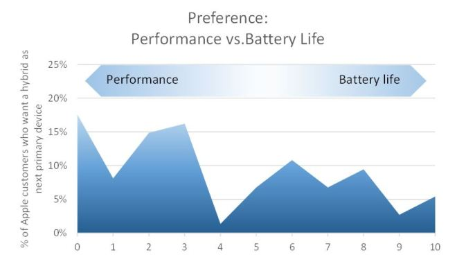 58% prefer faster a processor; 35% longer battery life.