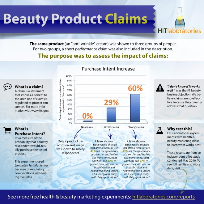 claims-impact-beauty-sales-infographic