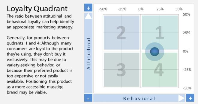 new_product_market_loyalty_research_6