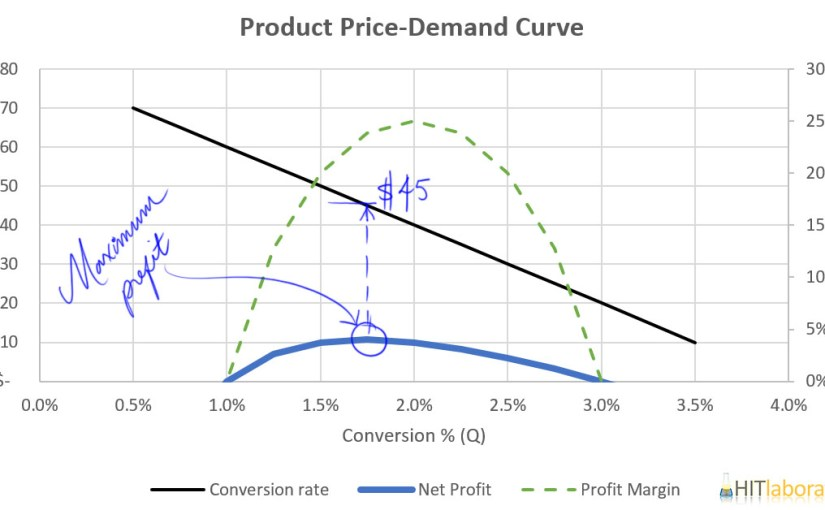 How to Quickly Optimize Pricing for E-commerce Products