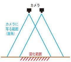 カメラ測量