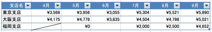 Excel(エクセル)斜線01