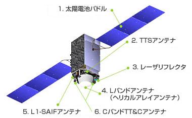 GPS衛星 みちびき