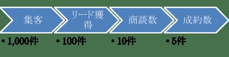 BtoBマーケティング戦略における目標達成プロセスとKPIの設定例