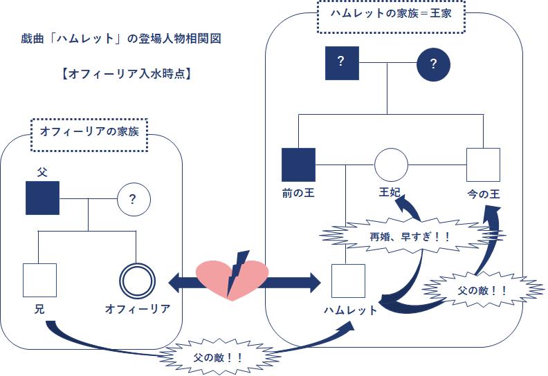戯曲「ハムレット」の登場人物相関図【オフィーリア入水時点】