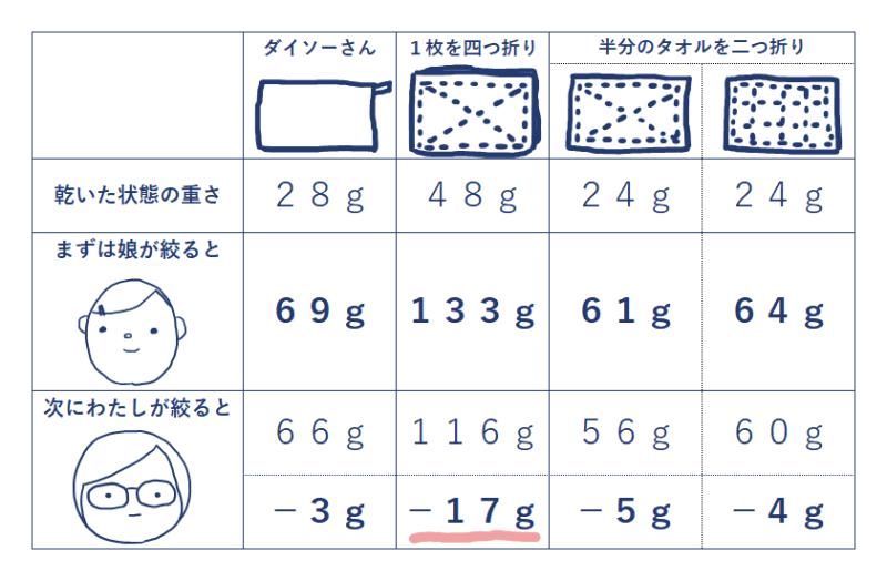 絞りやすいのはどの雑巾?