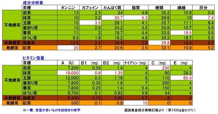 茶の成分表.jpg