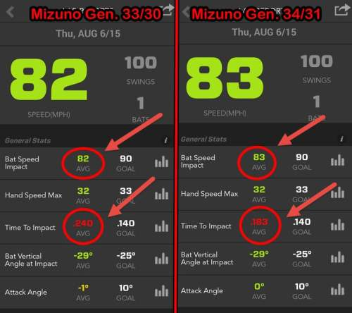 Baseball Swing Tips: Mizuno Generation Bat Size Experiment