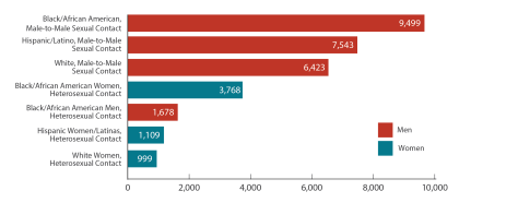 Graph depicts New HIV Diagnoses in the US for the Most-Affected Subpopulations