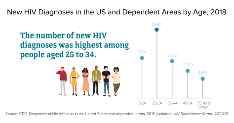 info graphic showing age range of new H I V infections