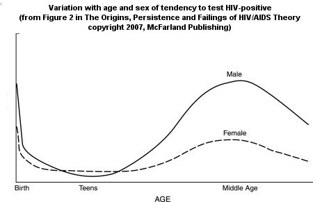 HIV DEMOGRAPHICS FURTHER CONFIRMED: HIV IS NOT SEXUALLY TRANSMITTED (1/6)