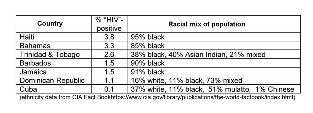 """DECONSTRUCTING HIV/AIDS in """"SUB-SAHARAN AFRICA"""" and """"THE CARIBBEAN"""" (2/6)"""