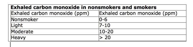 Carbon Monoxide In smoking