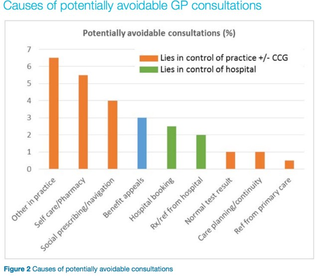 Avoidable GP Consultations