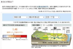 朝日新聞デジタルの「揺れやすい地盤 災害大国 迫る危機」では、町名ごとに土地の揺れやすさが判定できる