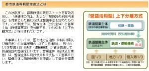 建設費負担の枠組み(神奈川東部方面線ホームページより)