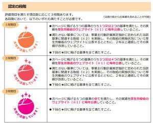 「えるぼし」は3段階に分かれている(厚労省のパンフレットより=PDF)