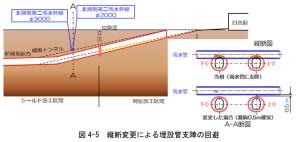 地下を通る雨水管を回避するため、綱島トンネルを深くする計画に変更したという(鉄道・運輸機構の発表資料より)