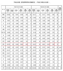 横浜18区ごとの未就学児童数や保留児童数の一覧(横浜市の資料より)