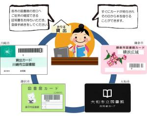 3月1日から5市の市民は各市の図書館を相互利用が可能に