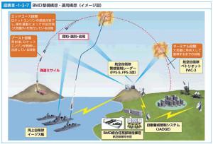 防衛省によるミサイル迎撃のイメージ図(「平成28年版 防衛白書」より)