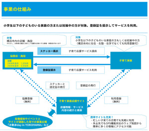 ハマハグの仕組み(2009年時の横浜市資料)