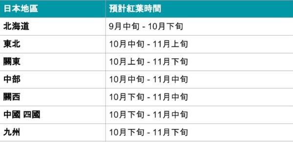 2018日本紅葉時間表