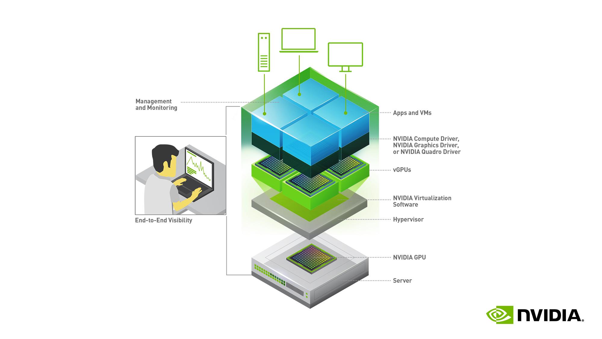 圖三_NVIDIA_vGPU 11.0_Software Stack