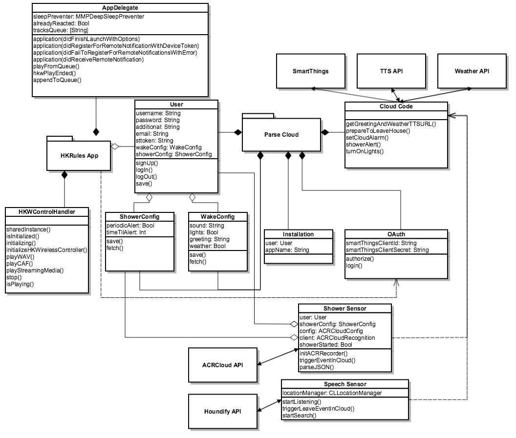 Overview Of Classes