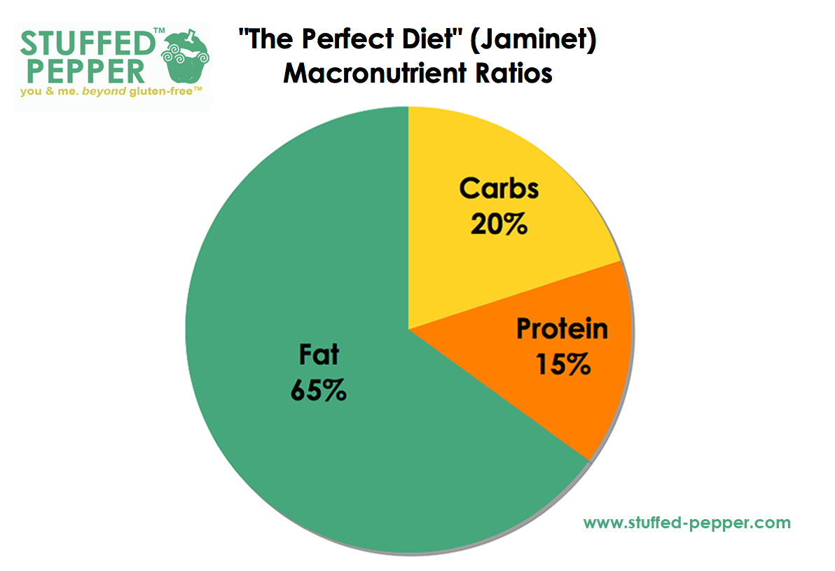 What percentage of carbs, fat and protein should you eat?