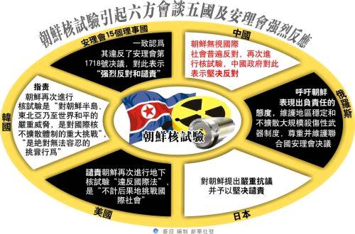 中國評論新聞:朝鮮核試驗引起六方會談五國及安理會強烈反應