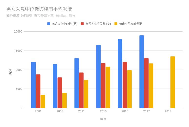 男女入息中位數與樓市平均呎價