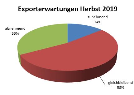 Exporterwartungen Industrie IHK Limburg