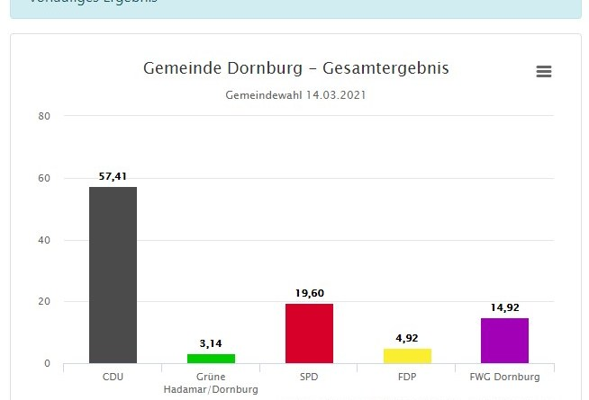 Ergebnisse Dornburg