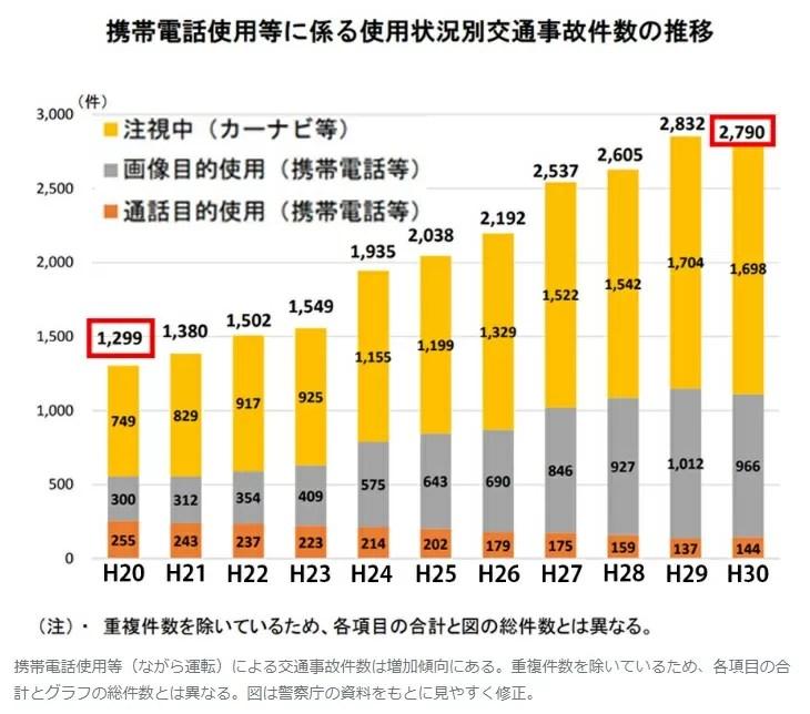 (ながら運転)による交通事故件数