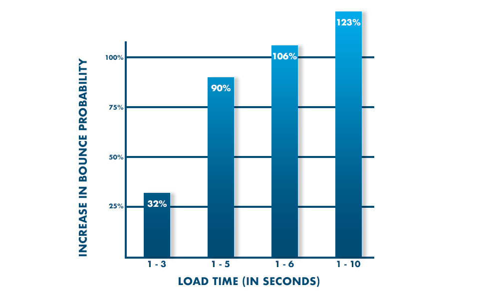 Load Time Bounce Probability