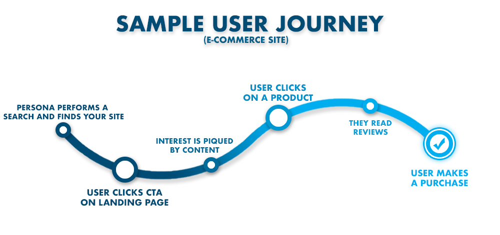 Effective User Journey Sample